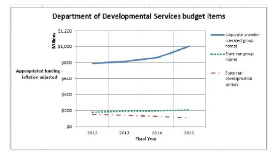 DDS budget comparison chart