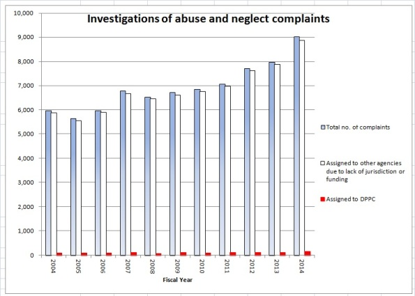 Abuse and neglect complaints chart