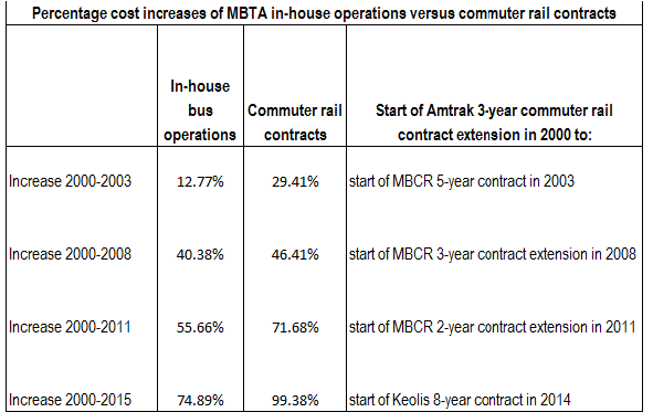 MBTA cost chart