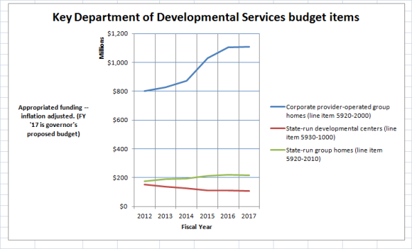 DDS budget chart FY 17