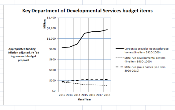 dds-budget-chart2-fy-12-18