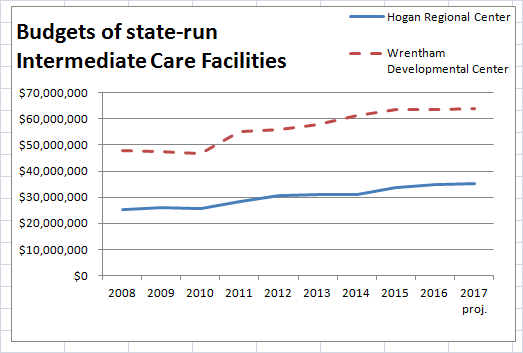 ICF budget graph
