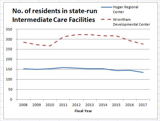 ICF census graph