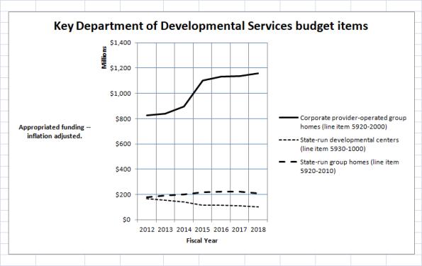 DDS budget chart GAA FY 12-18