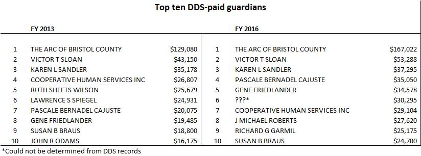 Top ten DDS guardians chart