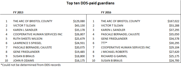 Top ten DDS guardians chart