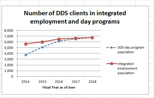 Chart on DDS integrated employment vs. day program population