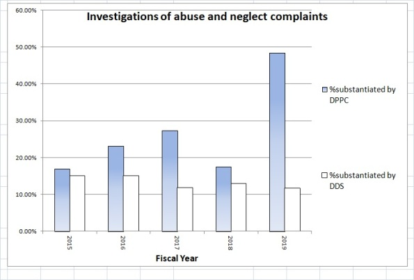 Chart on DPPC and DDS substantiated abuse cases