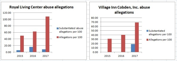 Illinois abuse allegations charts Royal and Village