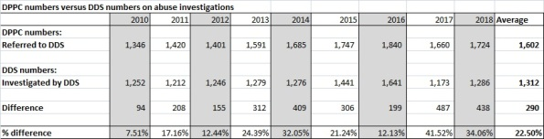 Chart on DPPC versus DDS numbers of abuse investigationsFY 10-18