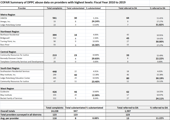 DPPC provider abuse data summary chart4