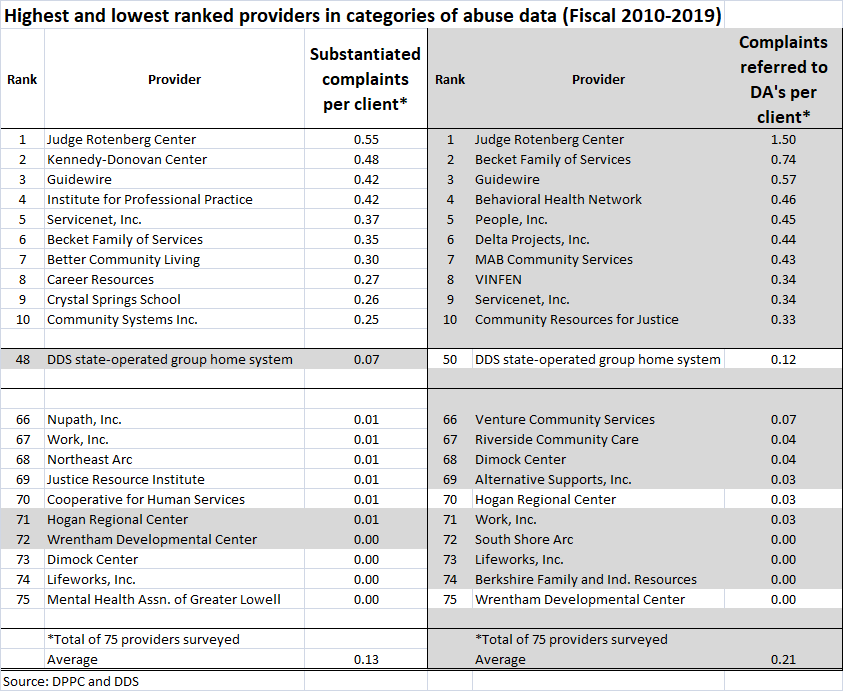 Total subst. complaints and DA referrals per client chart