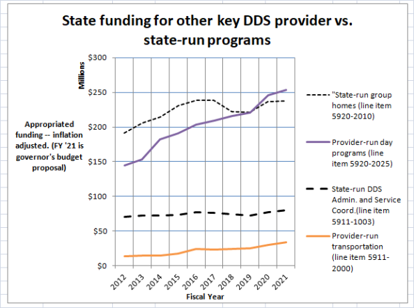 Chart on other provider vs. state-run program funding