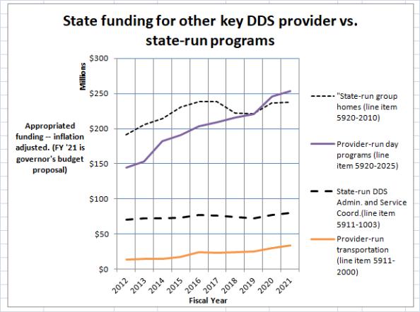 Chart on other provider vs. state-run program funding