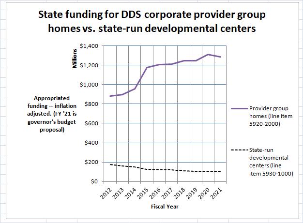 Chart on provider group home vs. developmental center funding