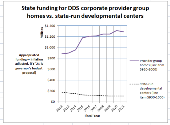 Chart on provider group home vs. developmental center funding