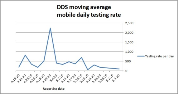 Moving average daily mobile testing rate