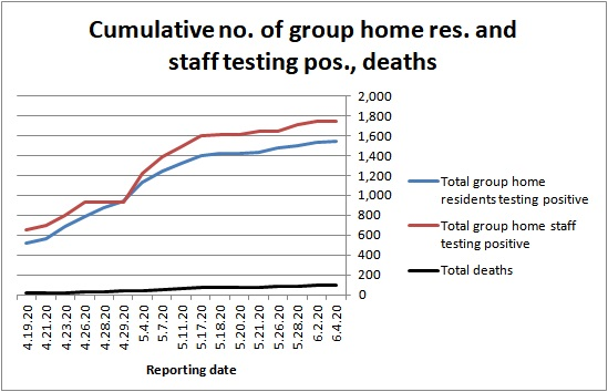 No. of DDS res. and staff testing positive chart