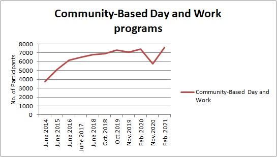 DDS CBDW program totals