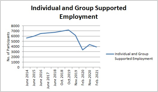 DDS Individual and Group employment totals